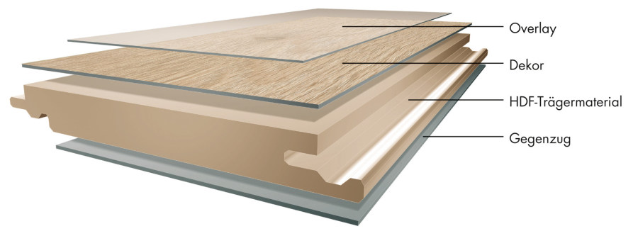 Composition Of Laminate Floor Layers Hdf Dpl
